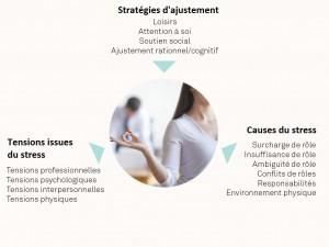 OSI-R: L'inventaire de stress professionnel 3