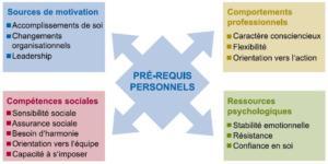 Formation BIP : inventaire de personnalité en contexte professionnel 2